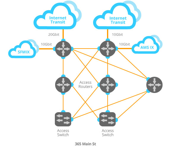 fastmetrics internet transit router fabric diagram rh fastmetrics com internet diagram images internet diagram network