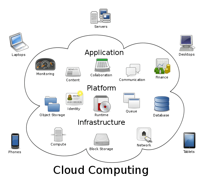 what is cloud computing and how does it work?