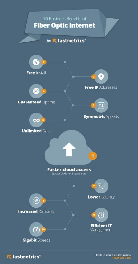 fiber optic internet service benefits infographic fastmetrics