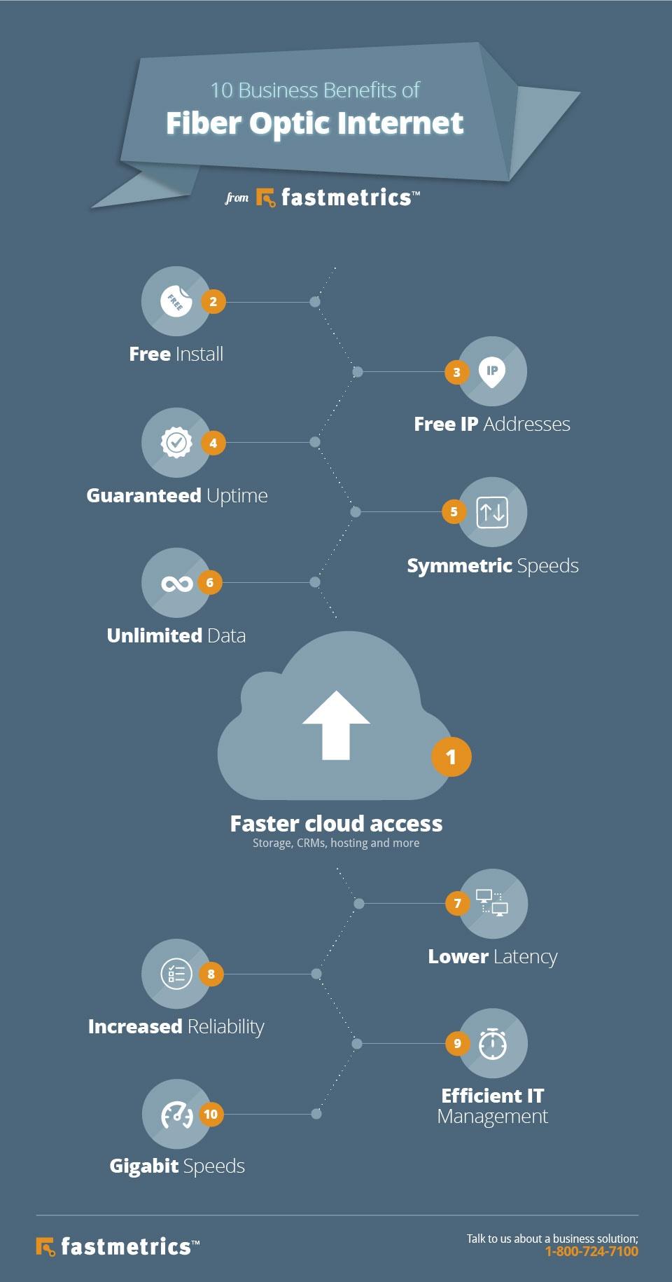fiber optic internet service benefits infographic fastmetrics