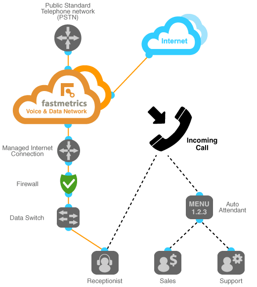 hosted cloud pbx diagram of fastmetrics phone system setup