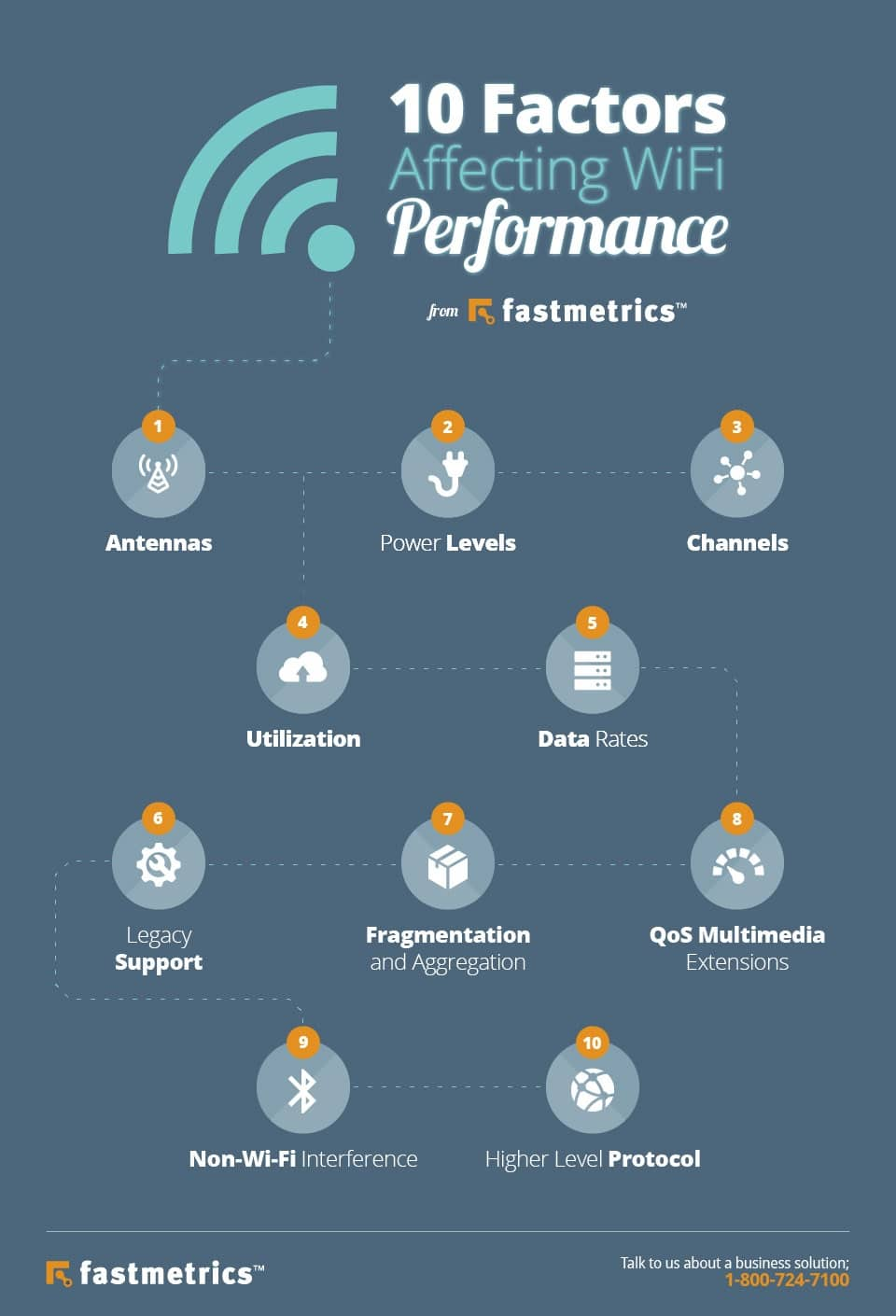 10 factors affecting wifi performance infographic