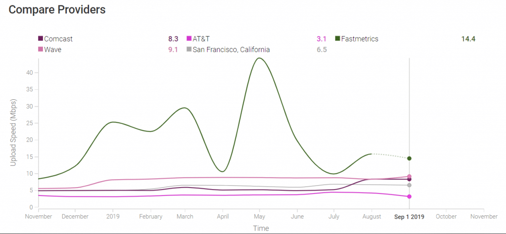compare average upload speed test data of san francisco isps from m-lab viz data