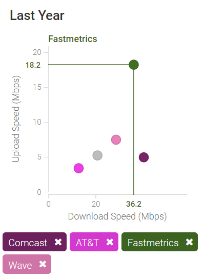 fastmetrics internet speed tests vs competitors san francisco