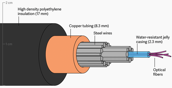 anatomy of undersea fiber optic cable materials and construction