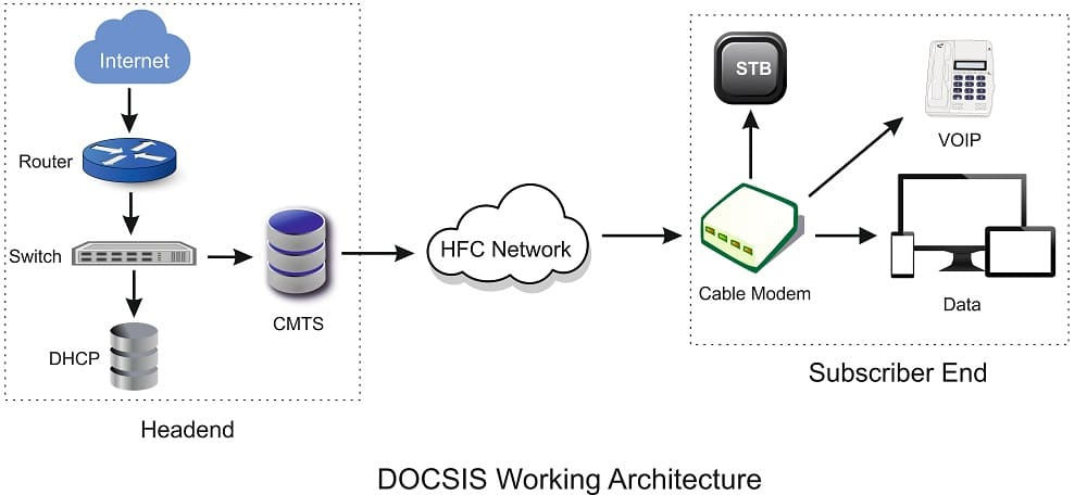 DOCSIS working architecture diagram showing headend and cable internet subscriber end