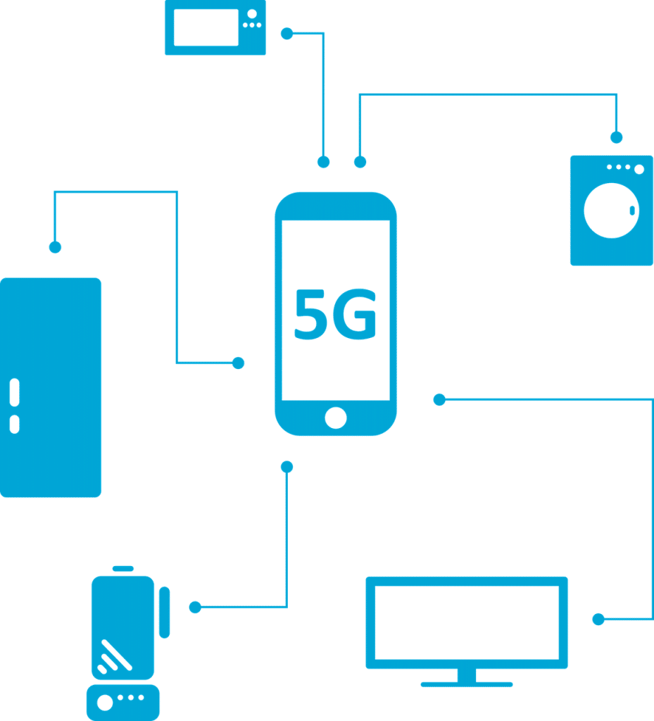 5G compatible smartphone linking to various IoT devices
