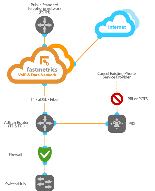 Fastmetrics hosted VoIP business phone service diagram