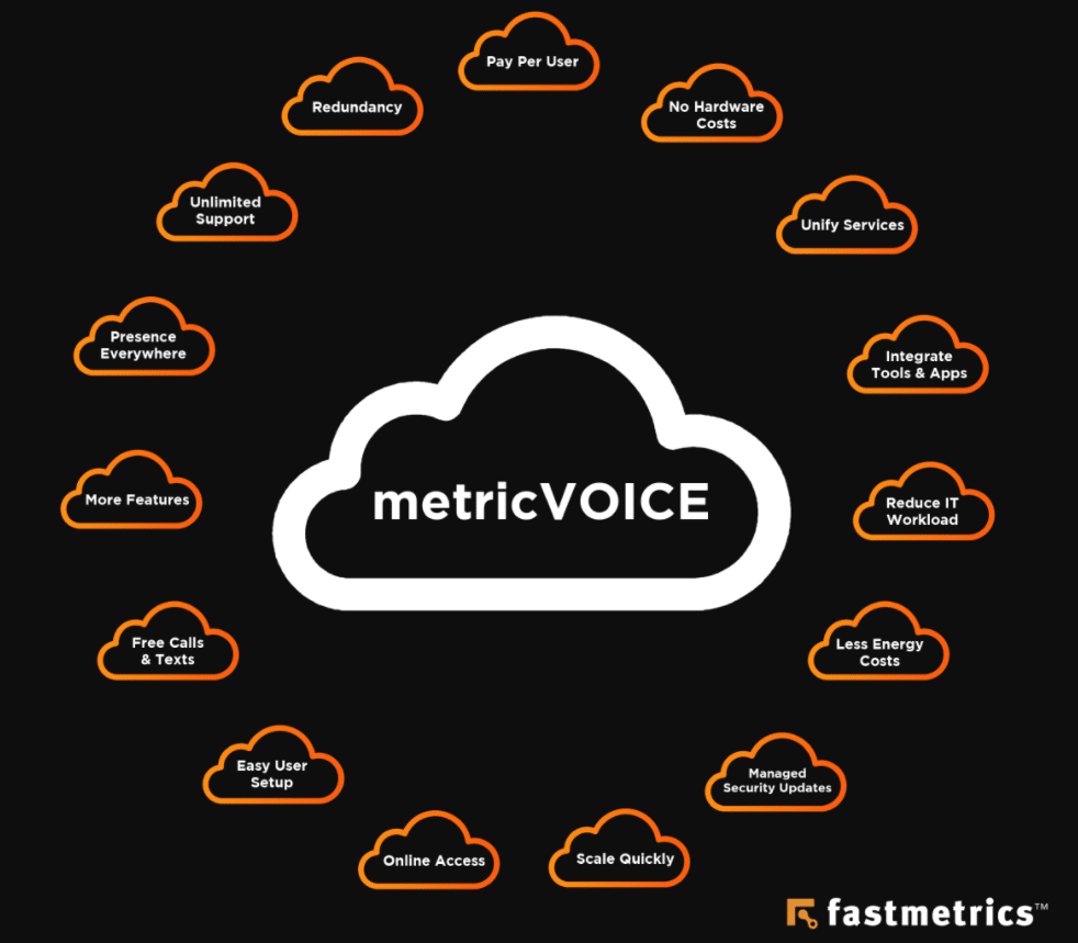 15 cloud hosted voice and UCaaS benefits from Fastmetrics