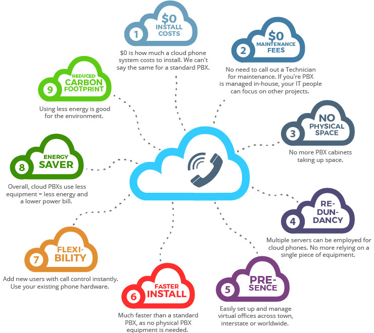 benefits of cloud business phone systems infographic