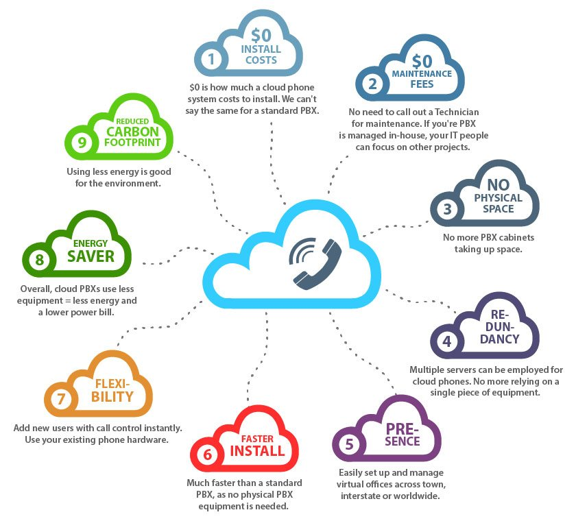 cloud phone system benefits infographic showing 9 key benefits