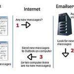 Overview Of Different E-mail Protocols