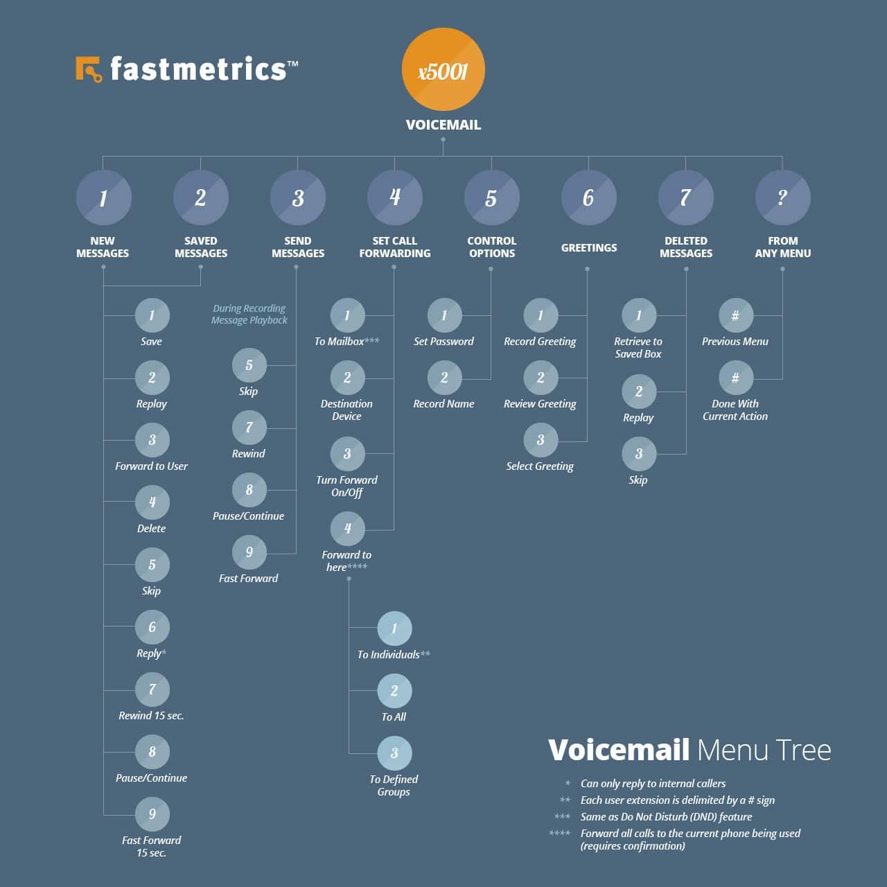 voicemail menu tree