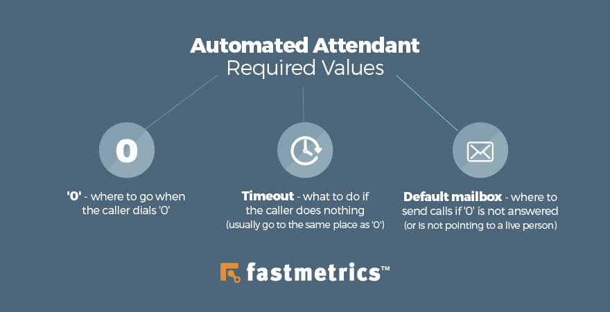 auto attendant setup diagram basic required values
