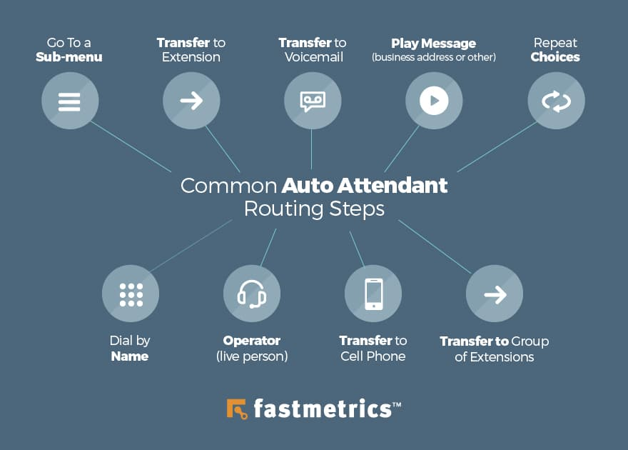common auto attendant routing steps